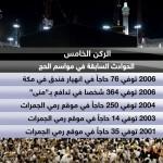 تقویم حوادث خونین حج در دوران آل سعود